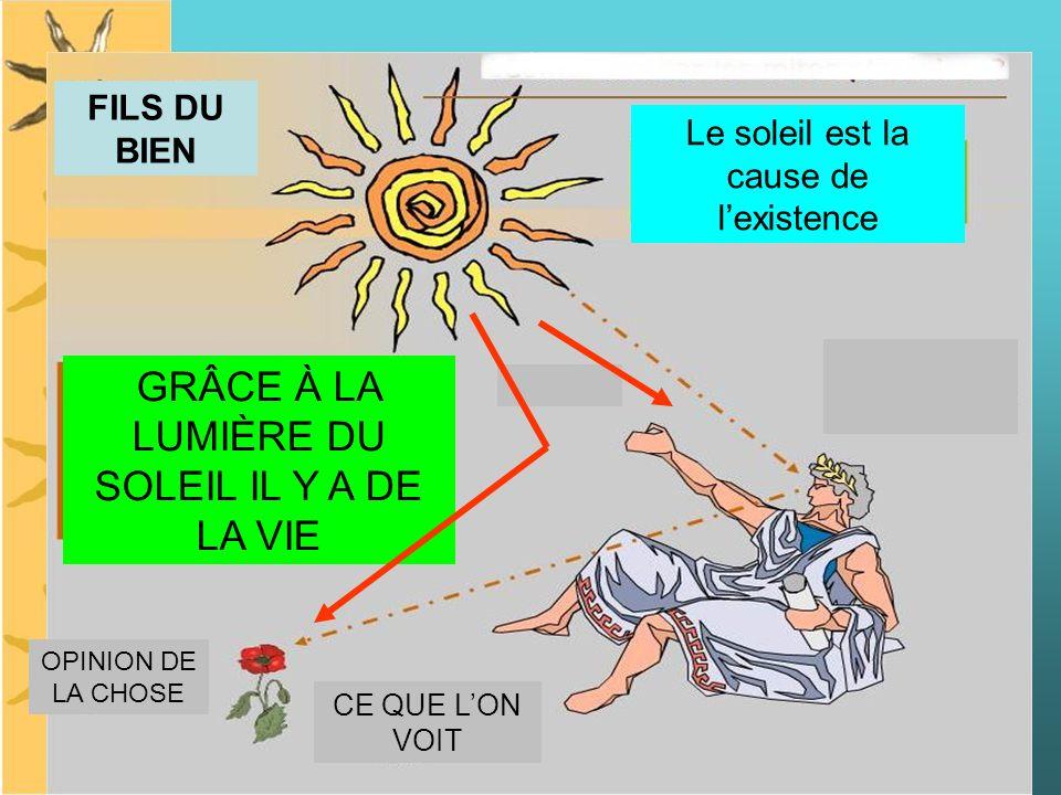 Le soleil est la cause de lexistence GRÂCE À LA LUMIÈRE DU SOLEIL IL Y A DE LA VIE CE QUE LON VOIT OPINION DE LA CHOSE FILS DU BIEN