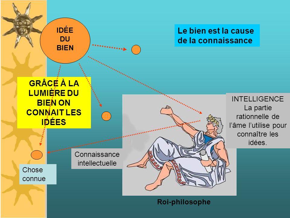 IDÉE DU BIEN Roi-philosophe INTELLIGENCE La partie rationnelle de lâme lutilise pour connaître les idées. Le bien est la cause de la connaissance GRÂC