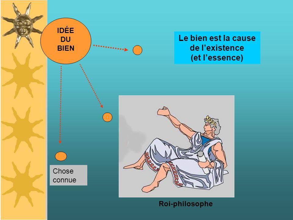 IDÉE DU BIEN Roi-philosophe Le bien est la cause de lexistence (et lessence) Chose connue