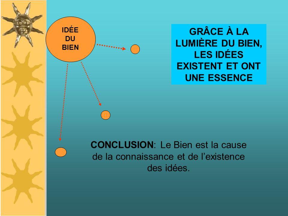 IDÉE DU BIEN GRÂCE À LA LUMIÈRE DU BIEN, LES IDÉES EXISTENT ET ONT UNE ESSENCE CONCLUSION: Le Bien est la cause de la connaissance et de lexistence des idées.