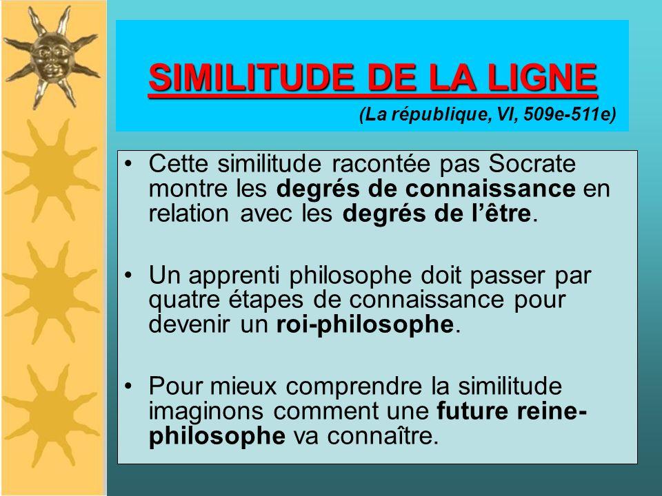 SIMILITUDE DE LA LIGNE Cette similitude racontée pas Socrate montre les degrés de connaissance en relation avec les degrés de lêtre.