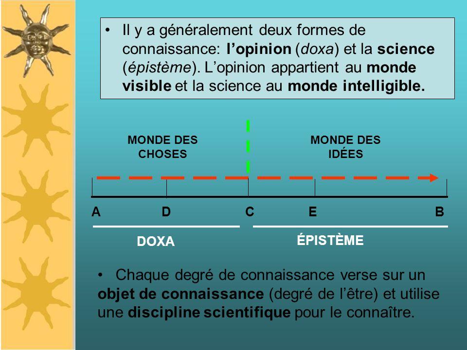 Il y a généralement deux formes de connaissance: lopinion (doxa) et la science (épistème). Lopinion appartient au monde visible et la science au monde