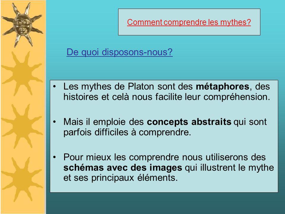 Comment comprendre les mythes? Les mythes de Platon sont des métaphores, des histoires et celà nous facilite leur compréhension. Mais il emploie des c