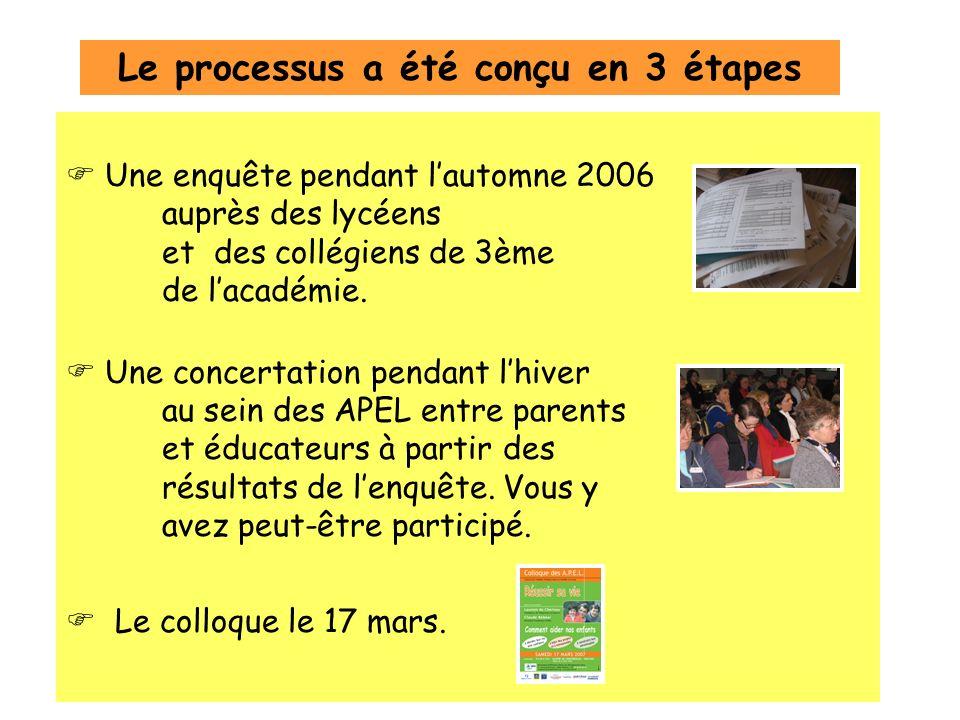 Une enquête pendant lautomne 2006 auprès des lycéens et des collégiens de 3ème de lacadémie.
