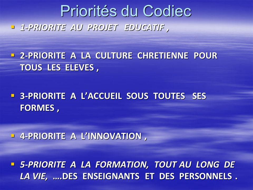 Priorités du Codiec 1-PRIORITE AU PROJET EDUCATIF, 1-PRIORITE AU PROJET EDUCATIF, 2-PRIORITE A LA CULTURE CHRETIENNE POUR TOUS LES ELEVES, 2-PRIORITE A LA CULTURE CHRETIENNE POUR TOUS LES ELEVES, 3-PRIORITE A LACCUEIL SOUS TOUTES SES FORMES, 3-PRIORITE A LACCUEIL SOUS TOUTES SES FORMES, 4-PRIORITE A LINNOVATION, 4-PRIORITE A LINNOVATION, 5-PRIORITE A LA FORMATION, TOUT AU LONG DE LA VIE, ….DES ENSEIGNANTS ET DES PERSONNELS.