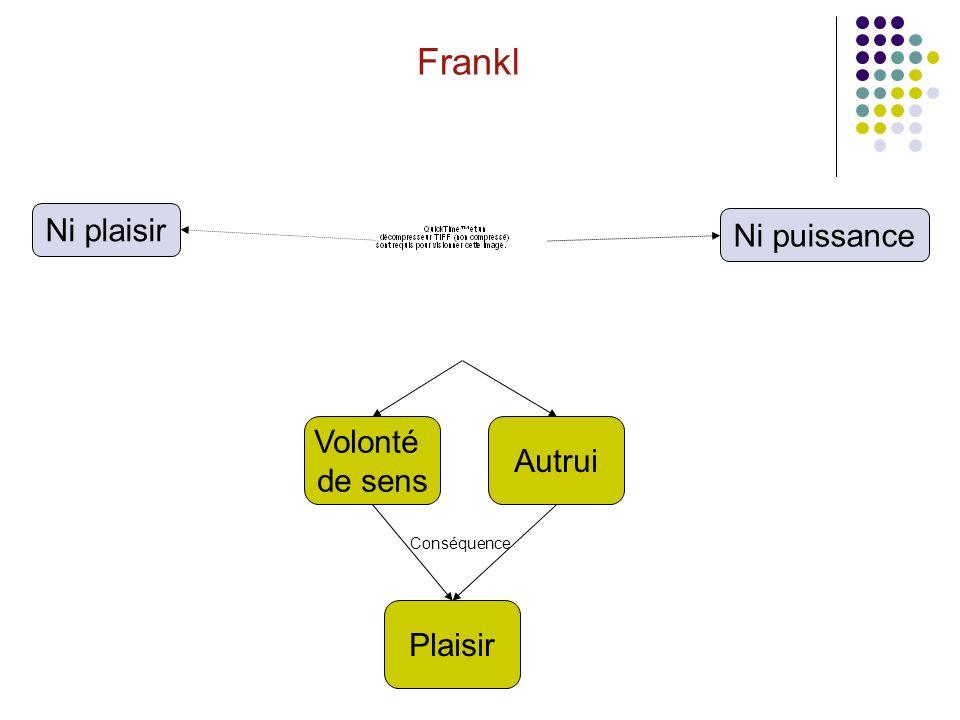 Frankl Ni puissance Autrui Volonté de sens Ni plaisir Plaisir Conséquence