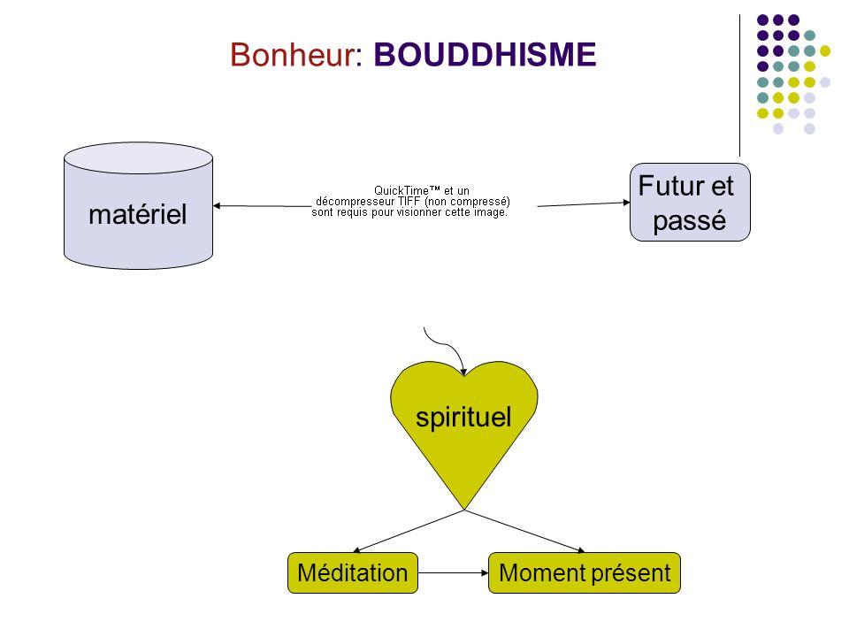 Bonheur: BOUDDHISME matériel spirituel Futur et passé MéditationMoment présent