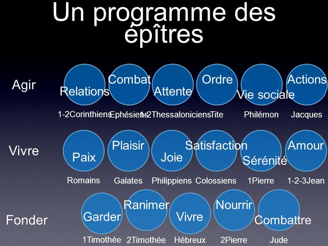 Vivre Justice Liberté Estimation Perfection Obéissance Demeurer Paix/Colère Plaisir/Frustration Joie/Tristesse Satisf./Insatisf.
