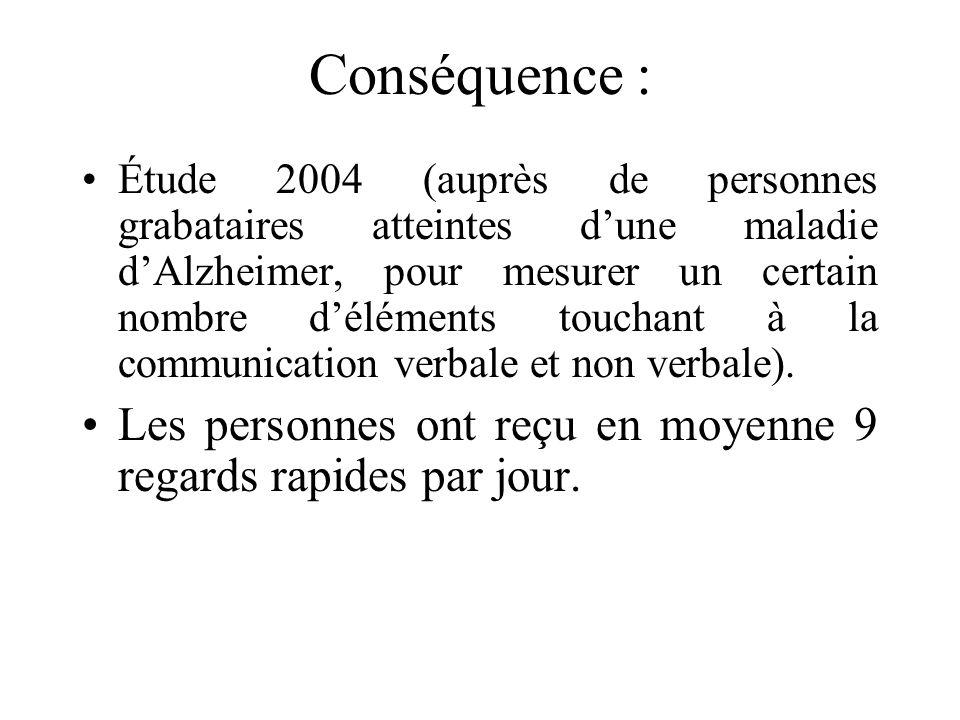 Conséquence : Étude 2004 (auprès de personnes grabataires atteintes dune maladie dAlzheimer, pour mesurer un certain nombre déléments touchant à la communication verbale et non verbale).