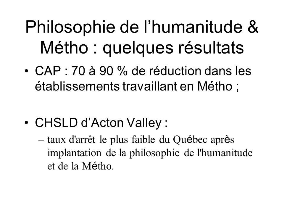 Philosophie de lhumanitude & Métho : quelques résultats CAP : 70 à 90 % de réduction dans les établissements travaillant en Métho ; CHSLD dActon Valley : –taux d arrêt le plus faible du Qu é bec apr è s implantation de la philosophie de l humanitude et de la M é tho.