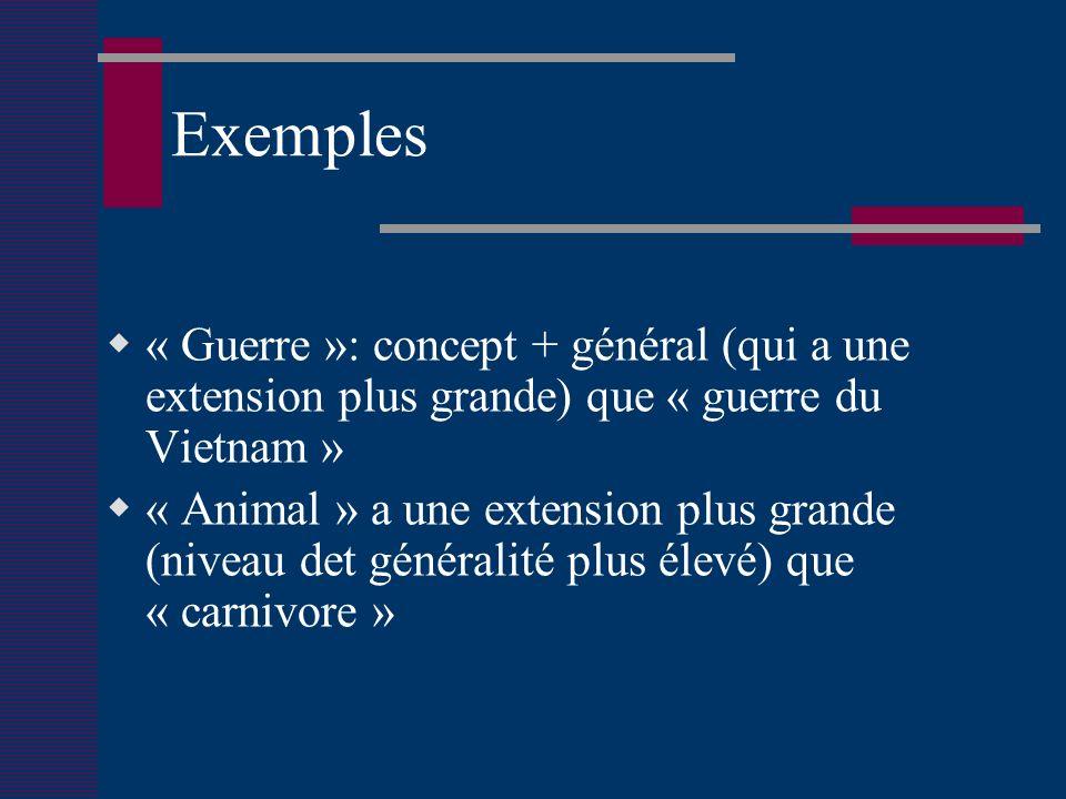 Exemples « Guerre »: concept + général (qui a une extension plus grande) que « guerre du Vietnam » « Animal » a une extension plus grande (niveau det généralité plus élevé) que « carnivore »