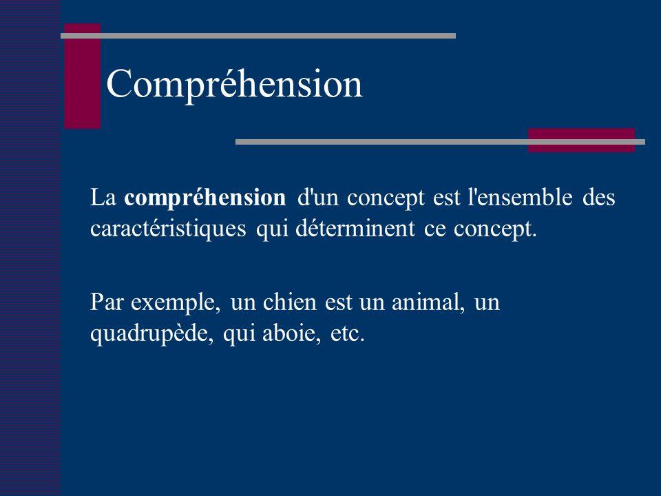 Compréhension La compréhension d un concept est l ensemble des caractéristiques qui déterminent ce concept.