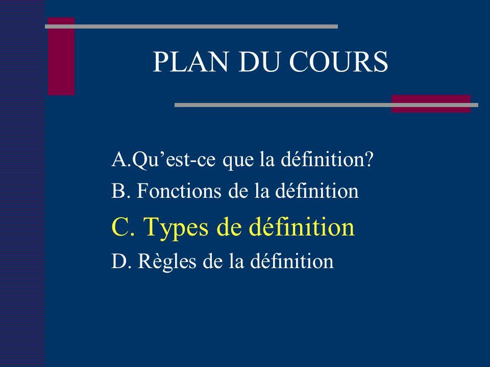 PLAN DU COURS A.Quest-ce que la définition. B. Fonctions de la définition C.