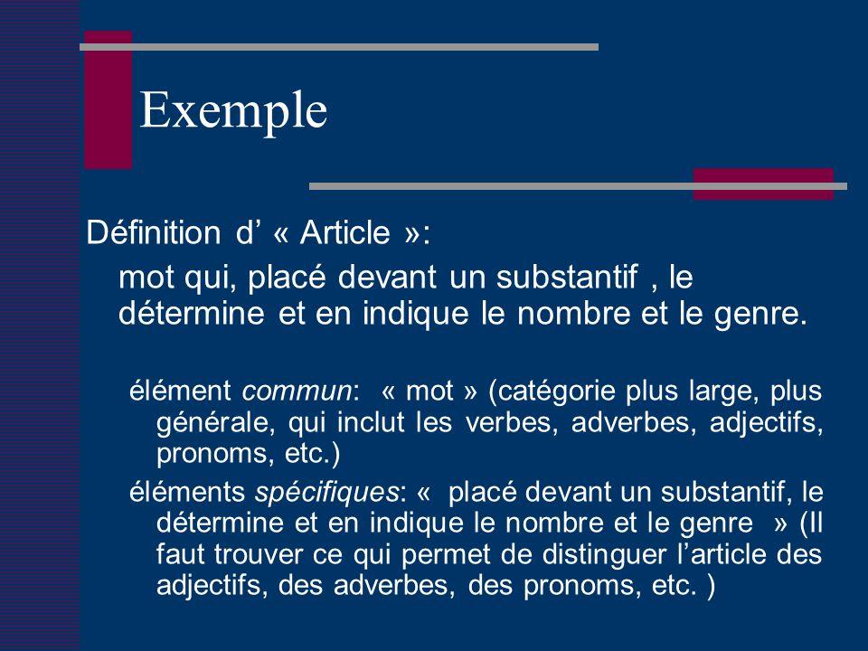 Exemple Définition d « Article »: mot qui, placé devant un substantif, le détermine et en indique le nombre et le genre.