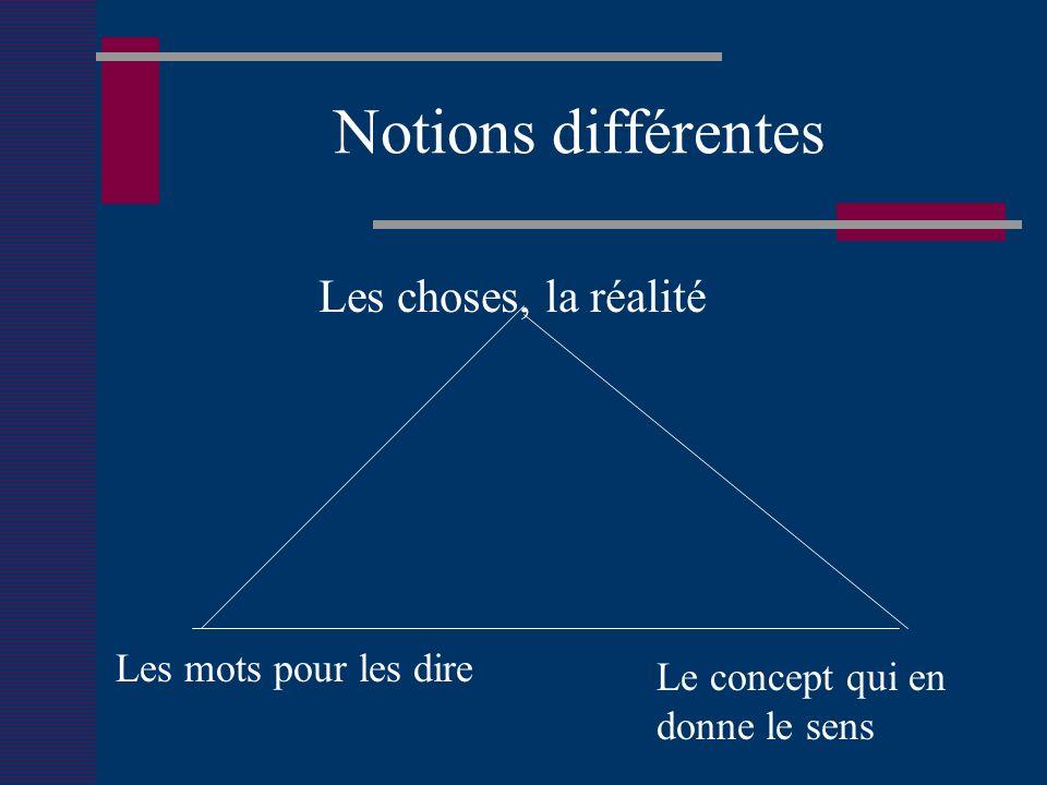 B.Fonctions de la définition Permettre la précision et l articulation de notre pensée.