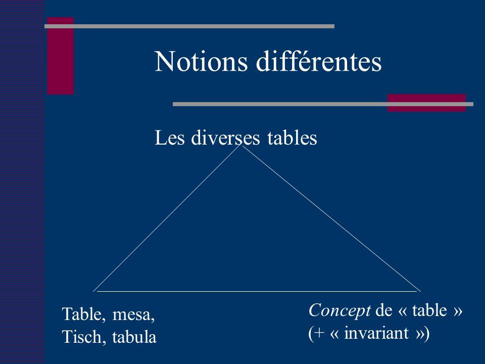 Notions différentes Les diverses tables Table, mesa, Tisch, tabula Concept de « table » (+ « invariant »)