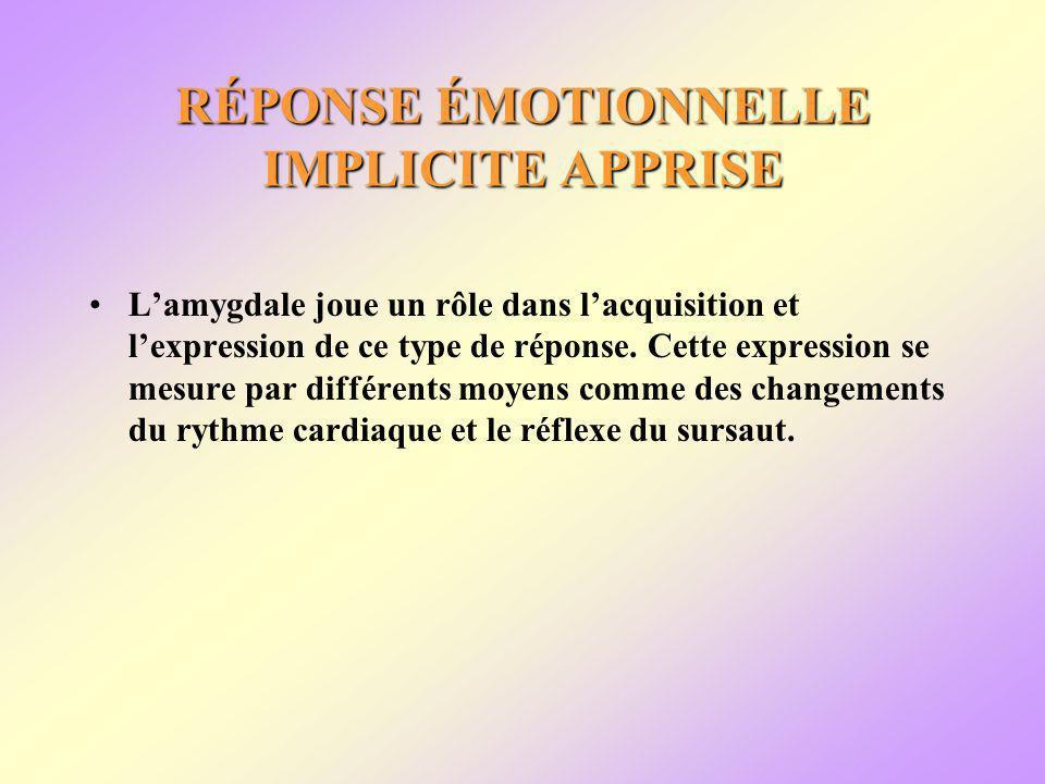 RÉPONSE ÉMOTIONNELLE IMPLICITE APPRISE Lamygdale joue un rôle dans lacquisition et lexpression de ce type de réponse.