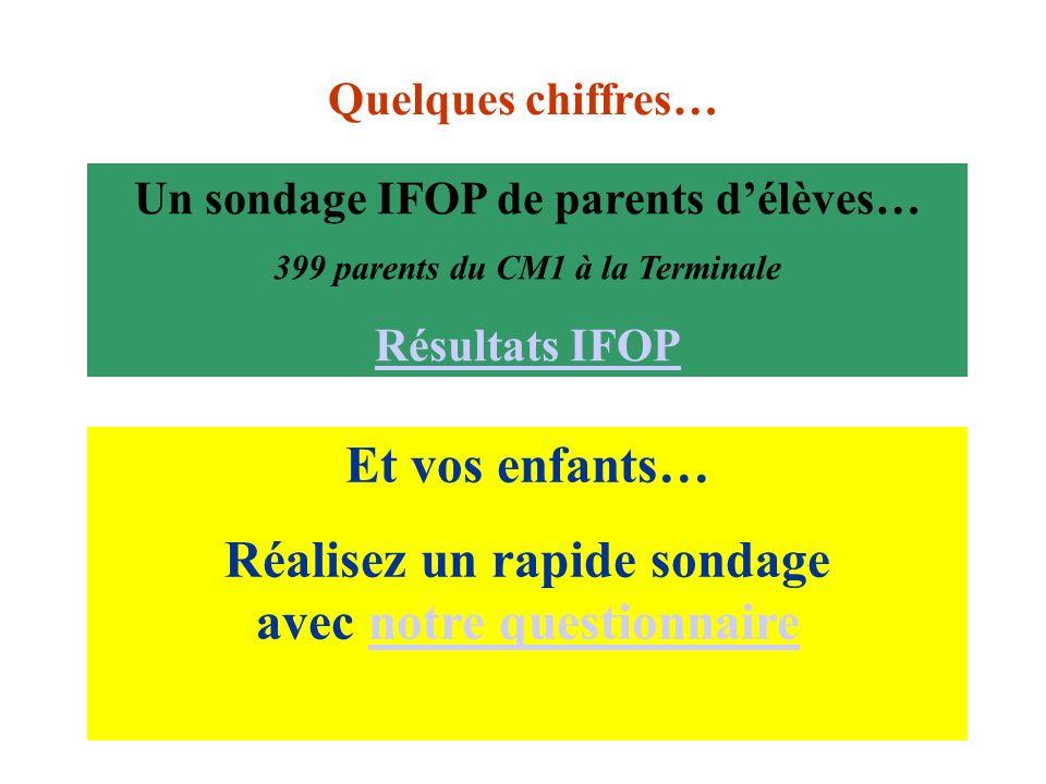 Un sondage IFOP de parents délèves… 399 parents du CM1 à la Terminale Résultats IFOP Et vos enfants… Réalisez un rapide sondage avec notre questionnai