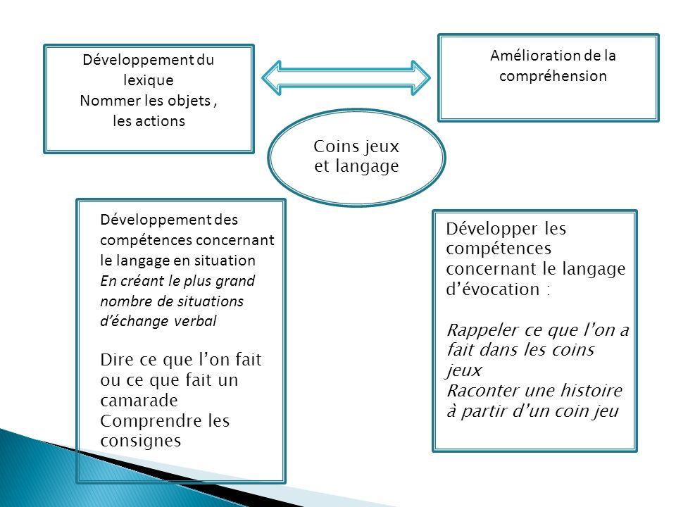 Coins jeux et langage Développement du lexique Nommer les objets, les actions Amélioration de la compréhension Développement des compétences concernan