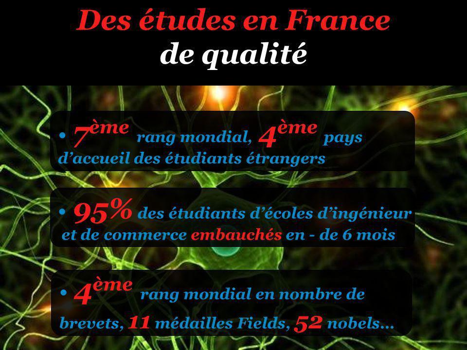 Des études en France de qualité 7 ème rang mondial, 4 ème pays daccueil des étudiants étrangers 95% des étudiants décoles dingénieur et de commerce embauchés en - de 6 mois 4 ème rang mondial en nombre de brevets, 11 médailles Fields, 52 nobels…
