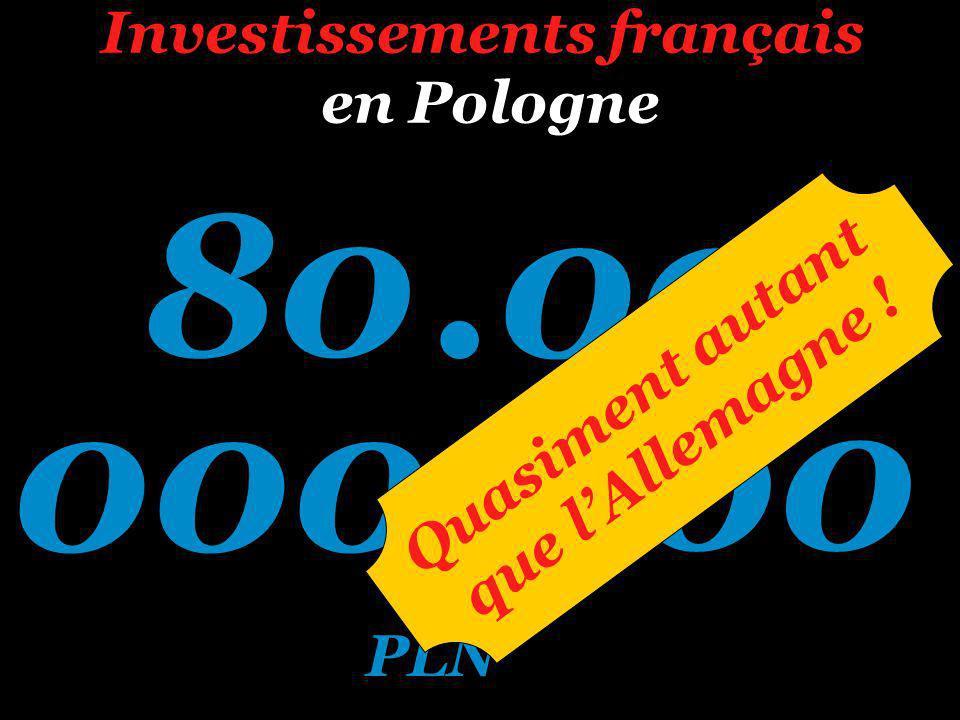 Investissements français en Pologne 80.000 000.000 PLN Quasiment autant que lAllemagne !