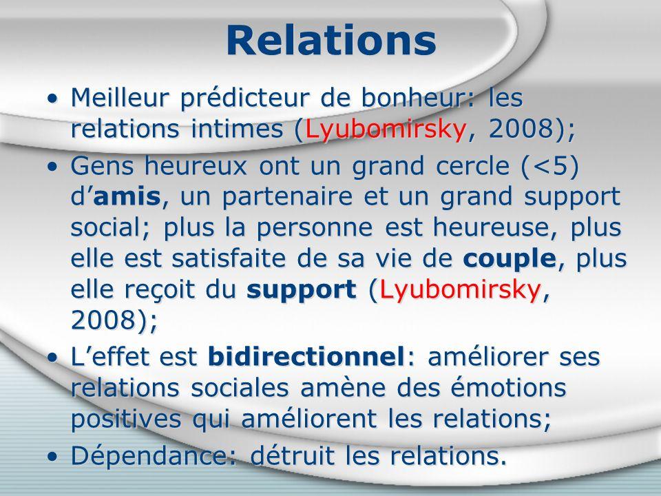 Relations Meilleur prédicteur de bonheur: les relations intimes (Lyubomirsky, 2008); Gens heureux ont un grand cercle (<5) damis, un partenaire et un grand support social; plus la personne est heureuse, plus elle est satisfaite de sa vie de couple, plus elle reçoit du support (Lyubomirsky, 2008); Leffet est bidirectionnel: améliorer ses relations sociales amène des émotions positives qui améliorent les relations; Dépendance: détruit les relations.