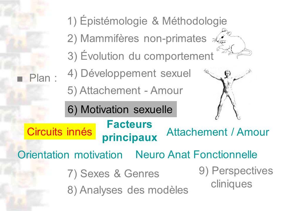 D4 : Méthodologie 0 : Plan Facteurs principaux Circuits innés Orientation motivation Neuro Anat Fonctionnelle Attachement / Amour 4) Développement sexuel Plan : 1) Épistémologie & Méthodologie 5) Attachement - Amour 2) Mammifères non-primates 3) Évolution du comportement 9) Perspectives cliniques 7) Sexes & Genres 8) Analyses des modèles 6) Motivation sexuelle