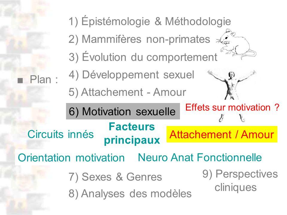 D4 : Méthodologie 0 : Plan Facteurs principaux Circuits innés Orientation motivation Neuro Anat Fonctionnelle Attachement / Amour 4) Développement sexuel Plan : 1) Épistémologie & Méthodologie 5) Attachement - Amour 2) Mammifères non-primates 3) Évolution du comportement 9) Perspectives cliniques 7) Sexes & Genres 8) Analyses des modèles 6) Motivation sexuelle Effets sur motivation