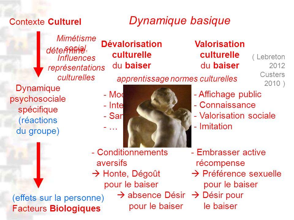 D76 : Modèles : Homme 20 : Développement & Dynamique 8 (effets sur la personne) Facteurs Biologiques Contexte Culturel Dévalorisation culturelle du baiser Dynamique psychosociale spécifique (réactions du groupe) Valorisation culturelle du baiser - Moqueries - Interdits - Sanctions - … - Conditionnements aversifs Honte, Dégoût pour le baiser absence Désir pour le baiser - Affichage public - Connaissance - Valorisation sociale - Imitation - Embrasser active récompense Préférence sexuelle pour le baiser Désir pour le baiser Dynamique basique Mimétisme social, Influences représentations culturelles ( Lebreton 2012 Custers 2010 ) détermine apprentissage normes culturelles