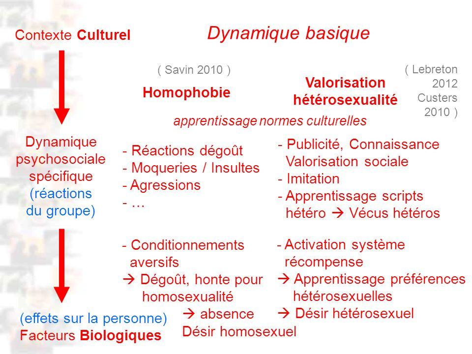 D77 : Modèles : Homme 20 : Développement & Dynamique 8 (effets sur la personne) Facteurs Biologiques Contexte Culturel Homophobie Dynamique psychosociale spécifique (réactions du groupe) Valorisation hétérosexualité - Réactions dégoût - Moqueries / Insultes - Agressions - … - Conditionnements aversifs Dégoût, honte pour homosexualité absence Désir homosexuel - Publicité, Connaissance Valorisation sociale - Imitation - Apprentissage scripts hétéro Vécus hétéros - Activation système récompense Apprentissage préférences hétérosexuelles Désir hétérosexuel Dynamique basique ( Savin 2010 ) ( Lebreton 2012 Custers 2010 ) apprentissage normes culturelles
