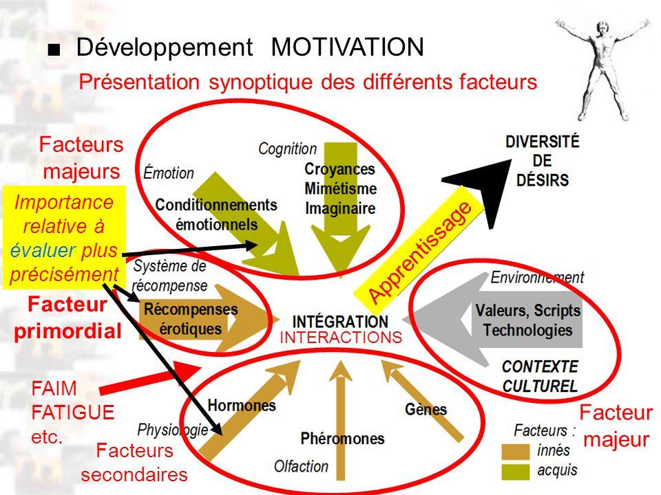 D52 : Modèles : Homme 10 : Renforcement 2 Présentation synoptique des différents facteurs Développement MOTIVATION Facteurs secondaires Facteurs majeurs Facteur primordial Facteur majeur FAIM FATIGUE etc.