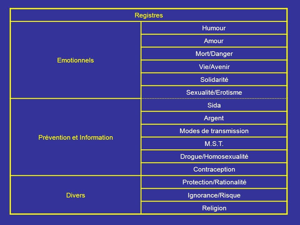 Registres Emotionnels Humour Amour Mort/Danger Vie/Avenir Solidarité Sexualité/Erotisme Prévention et Information Sida Argent Modes de transmission M.S.T.