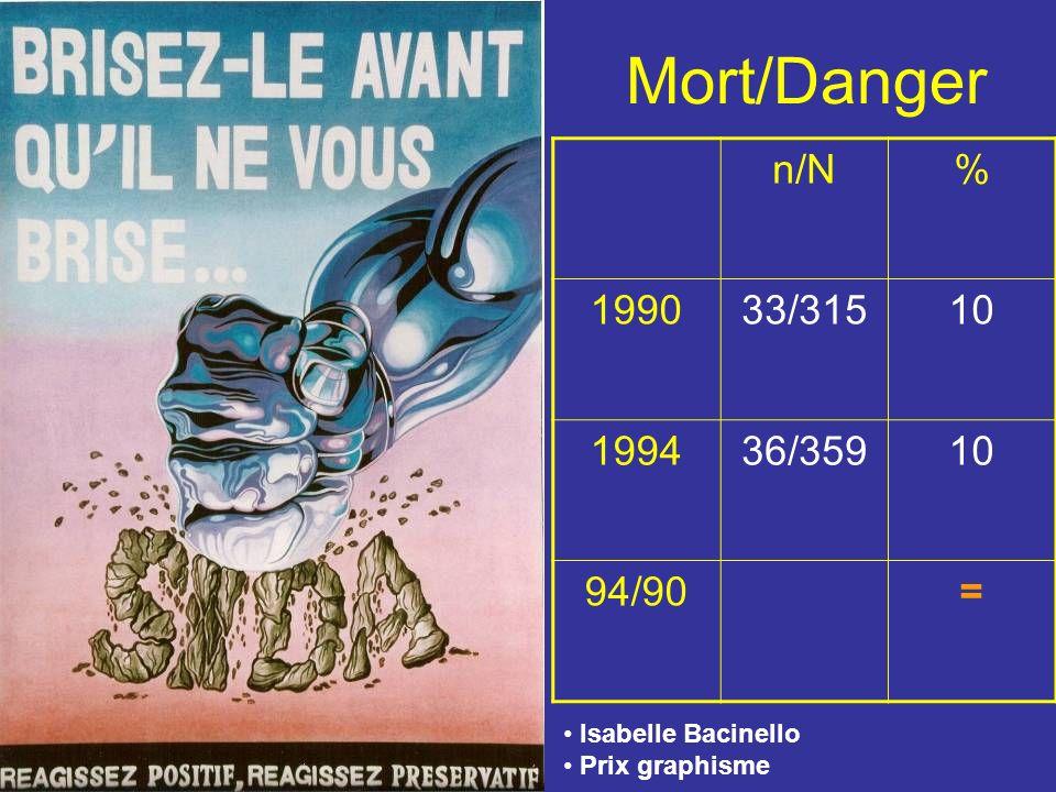Mort/Danger n/N% 199033/31510 199436/35910 94/90= Isabelle Bacinello Prix graphisme