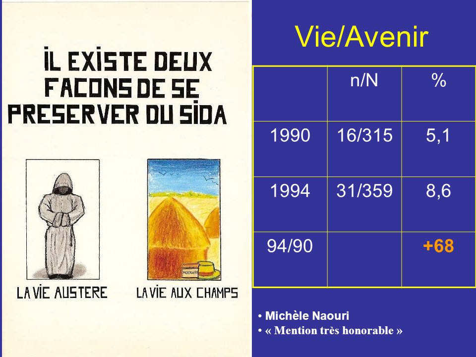 Vie/Avenir n/N% 199016/3155,1 199431/3598,6 94/90+68 Michèle Naouri « Mention très honorable »