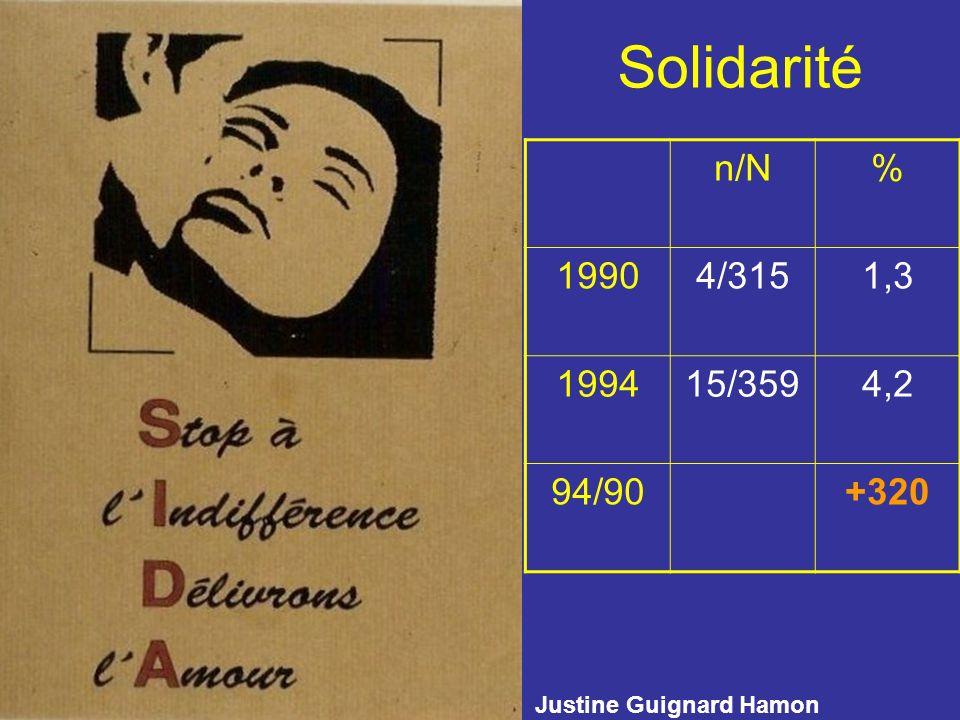 Solidarité n/N% 19904/3151,3 199415/3594,2 94/90+320 Justine Guignard Hamon