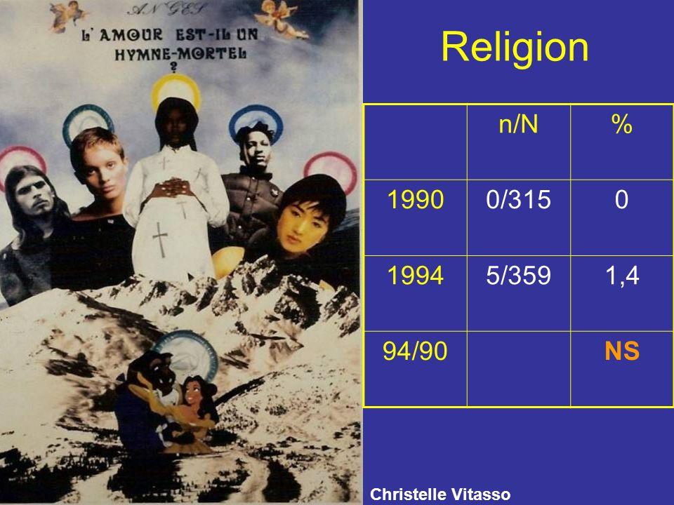 Religion n/N% 19900/3150 19945/3591,4 94/90NS Christelle Vitasso