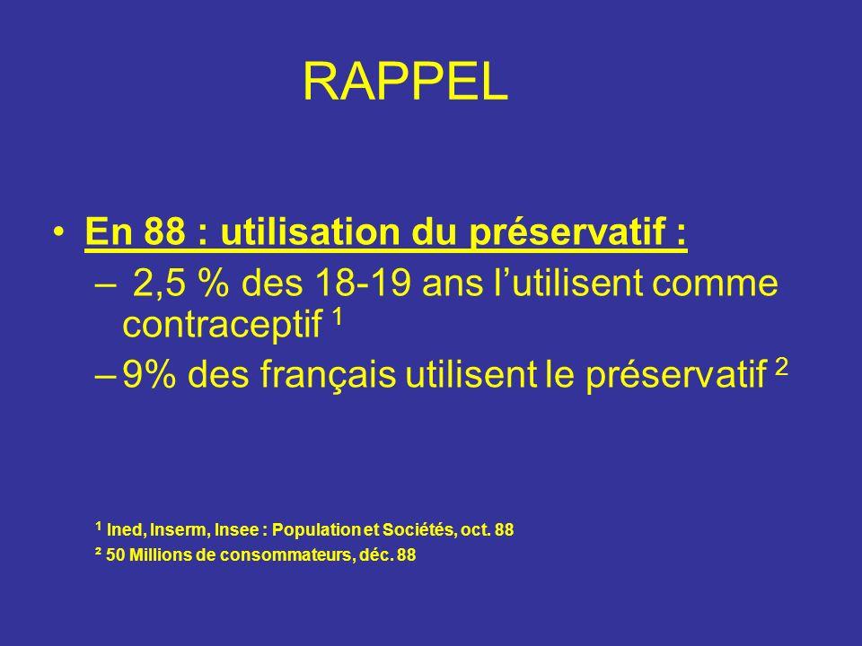 RAPPEL En 88 : utilisation du préservatif : – 2,5 % des 18-19 ans lutilisent comme contraceptif 1 –9% des français utilisent le préservatif 2 1 Ined, Inserm, Insee : Population et Sociétés, oct.
