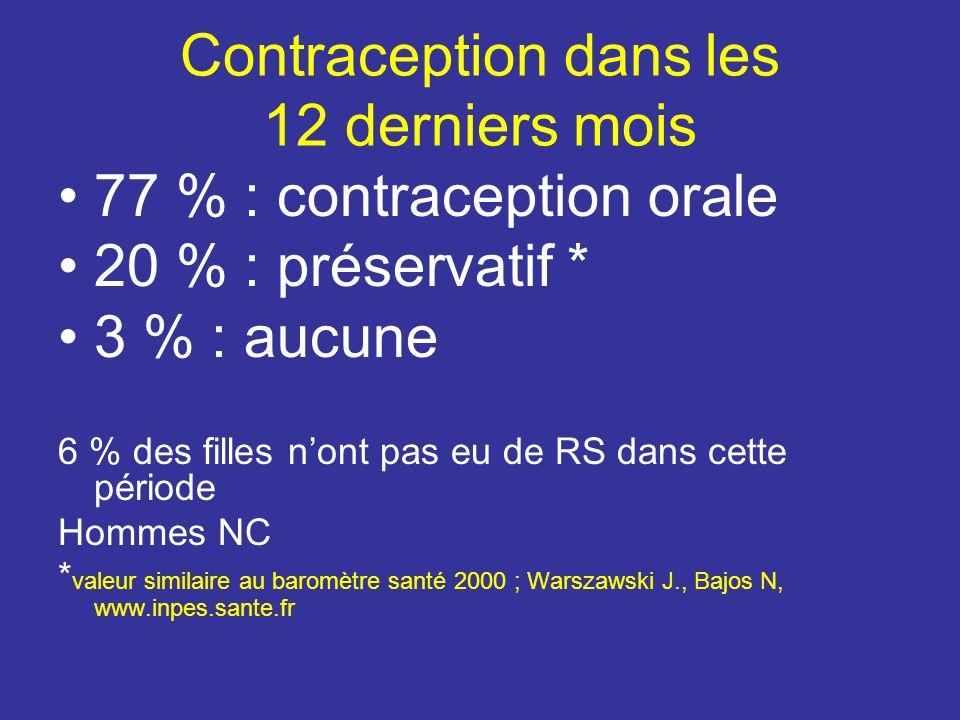 Contraception dans les 12 derniers mois 77 % : contraception orale 20 % : préservatif * 3 % : aucune 6 % des filles nont pas eu de RS dans cette période Hommes NC * valeur similaire au baromètre santé 2000 ; Warszawski J., Bajos N, www.inpes.sante.fr