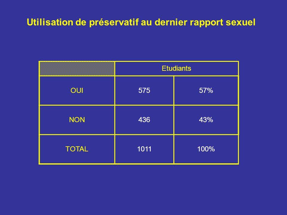 Etudiants OUI57557% NON43643% TOTAL1011100% Utilisation de préservatif au dernier rapport sexuel