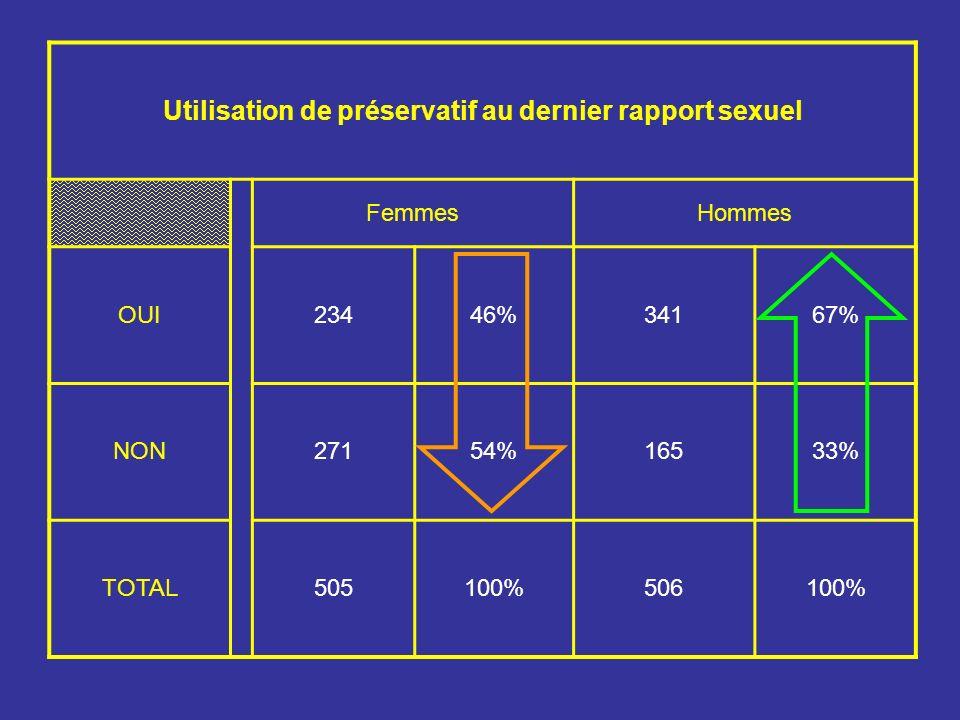 FemmesHommes OUI23446%34167% NON27154%16533% TOTAL505100%506100%