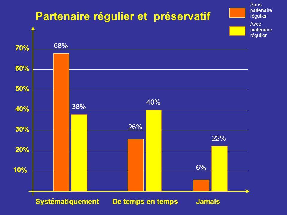 10% 70% 60% 50% 40% 30% 20% JamaisDe temps en tempsSystématiquement Sans partenaire régulier Avec partenaire régulier 68% 38% 26% 40% 6% 22% Partenaire régulier et préservatif