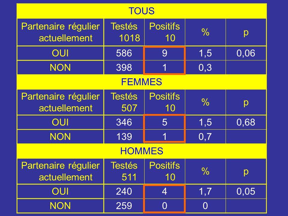 TOUS Partenaire régulier actuellement Testés 1018 Positifs 10 %p OUI58691,50,06 NON39810,3 FEMMES Partenaire régulier actuellement Testés 507 Positifs 10 %p OUI34651,50,68 NON13910,7 HOMMES Partenaire régulier actuellement Testés 511 Positifs 10 %p OUI24041,70,05 NON25900