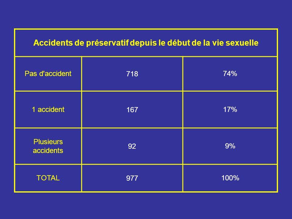 Accidents de préservatif depuis le début de la vie sexuelle Pas d accident71874% 1 accident16717% Plusieurs accidents 929% TOTAL977100%