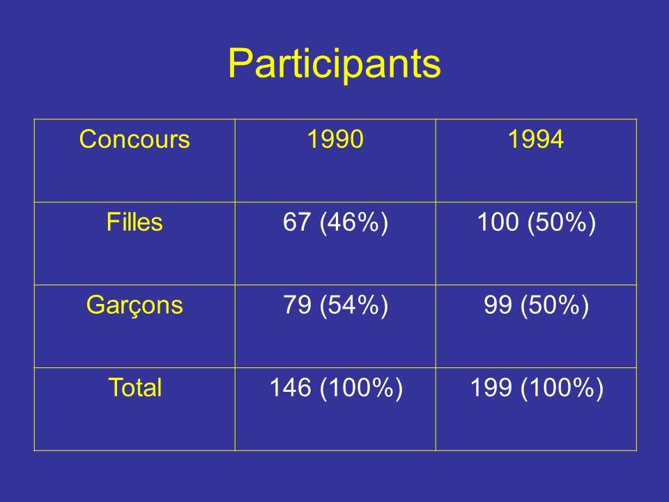 Participants Concours19901994 Filles67 (46%)100 (50%) Garçons79 (54%)99 (50%) Total146 (100%)199 (100%)