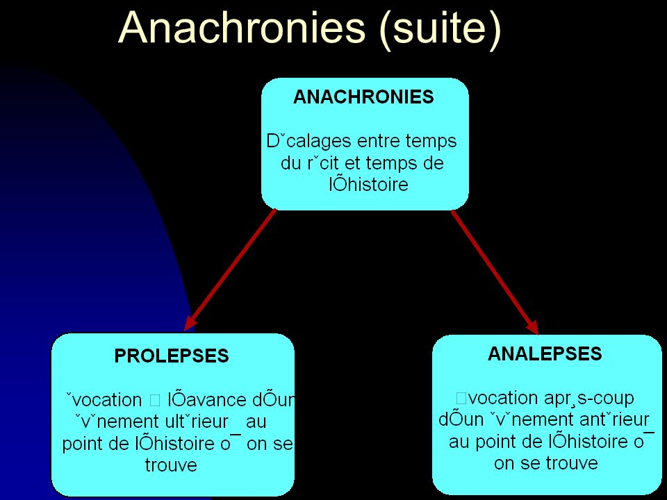 Anachronies (suite)