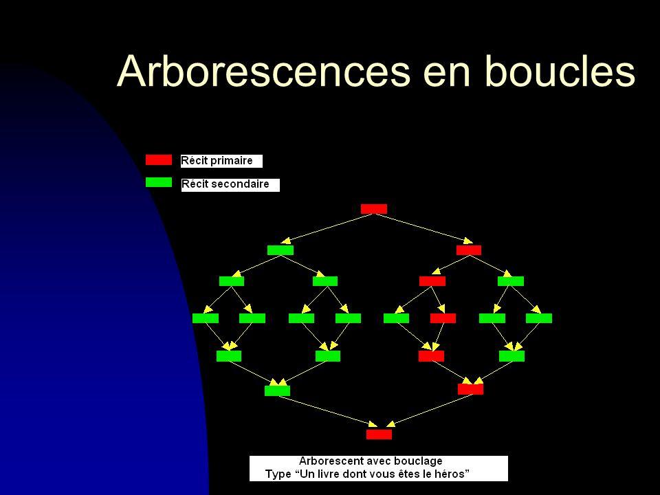 Arborescences en boucles