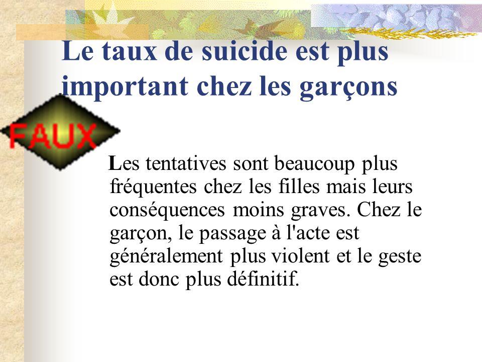 Le taux de suicide est plus important chez les garçons Les tentatives sont beaucoup plus fréquentes chez les filles mais leurs conséquences moins graves.