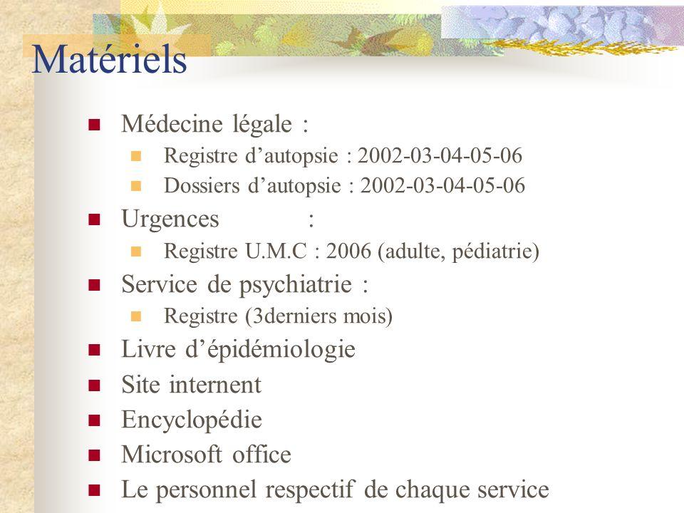 Matériels Médecine légale : Registre dautopsie : 2002-03-04-05-06 Dossiers dautopsie : 2002-03-04-05-06 Urgences : Registre U.M.C : 2006 (adulte, pédiatrie) Service de psychiatrie : Registre (3derniers mois) Livre dépidémiologie Site internent Encyclopédie Microsoft office Le personnel respectif de chaque service