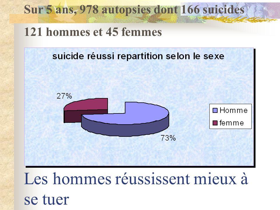 Les hommes réussissent mieux à se tuer Sur 5 ans, 978 autopsies dont 166 suicides 121 hommes et 45 femmes