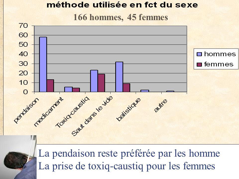 La pendaison reste préférée par les homme La prise de toxiq-caustiq pour les femmes 166 hommes, 45 femmes